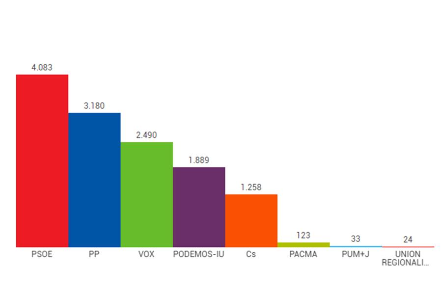 El PSOE vuelve a ser la fuerza más votada en las generales en Laguna
